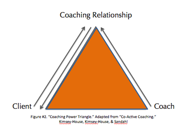 coach and coachee relationship trust